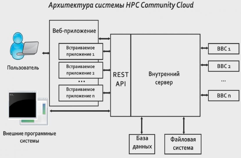 Архитектура системы HPC Community Cloud